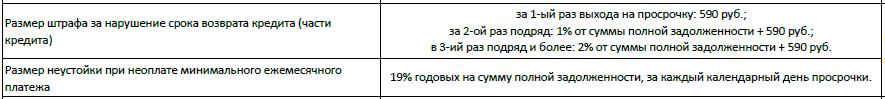 Скриншот условий по штрафам и процентам